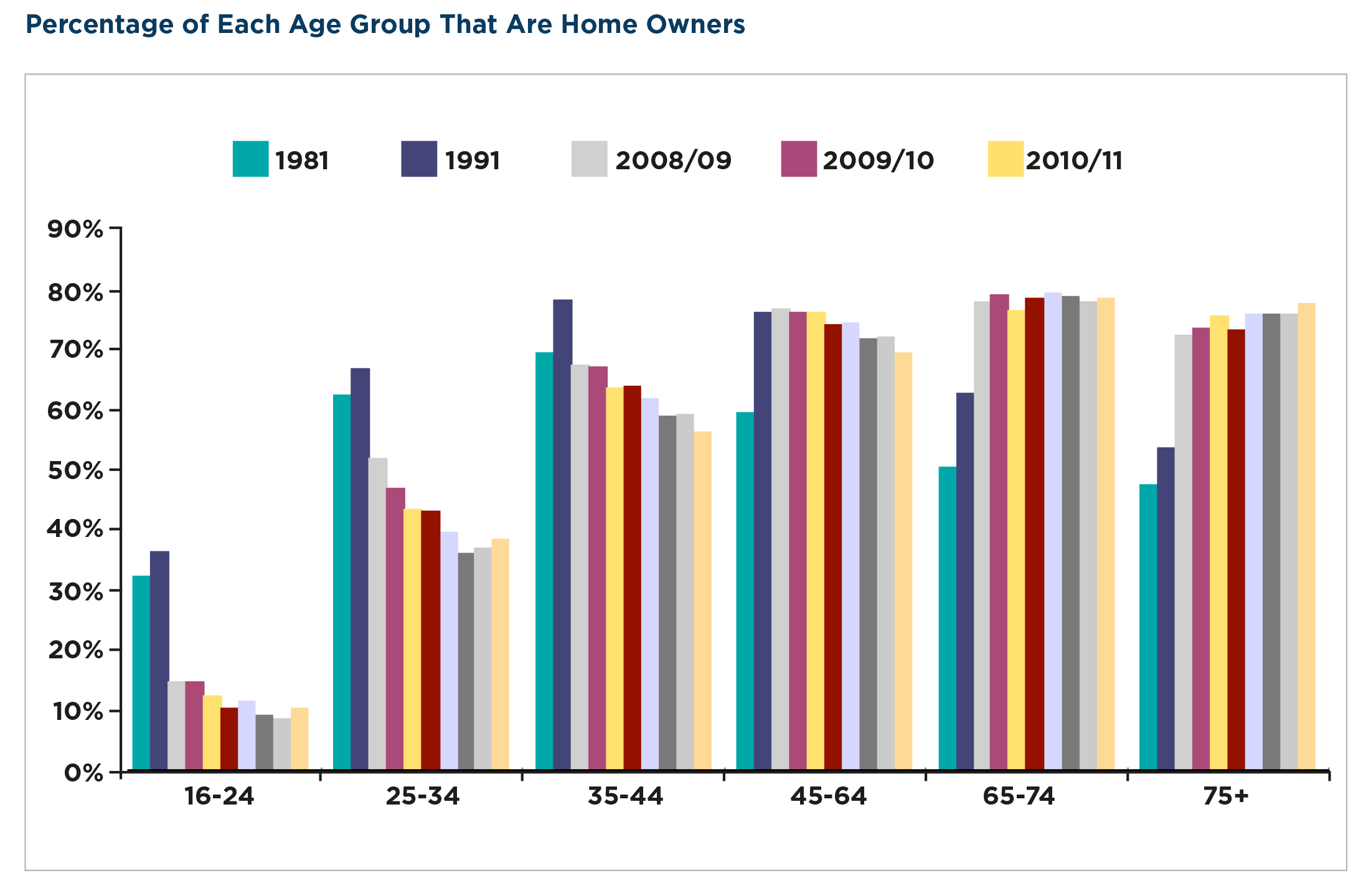 Percentage of Homeowner Age Group.