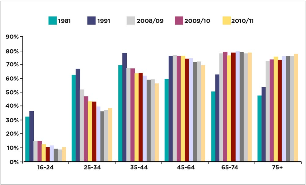Buy to Let Percentage of Ages that are Homeowners