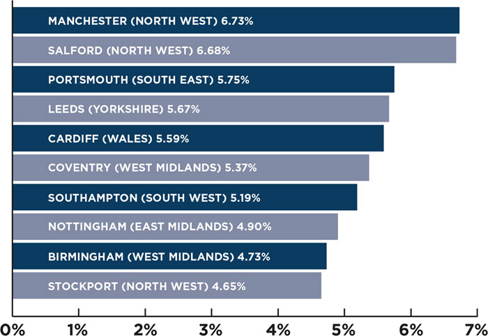Buy to Let UK Cities that Produced the Best Net Rental Yields in 2016