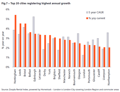 cities highest rental growth