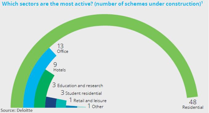 manchester sectors under construction