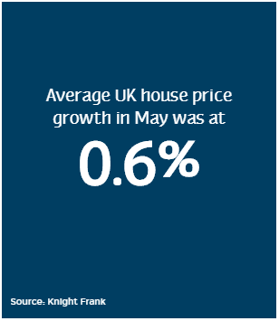 May house price growth
