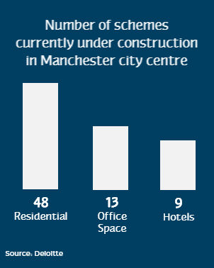 number of manchester schemes under construction