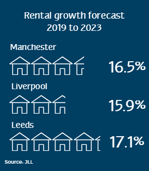 rental growth forecast