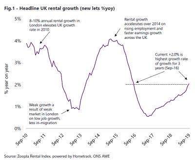 rental growth yoy