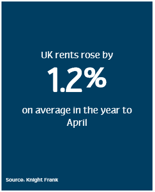 rental increase